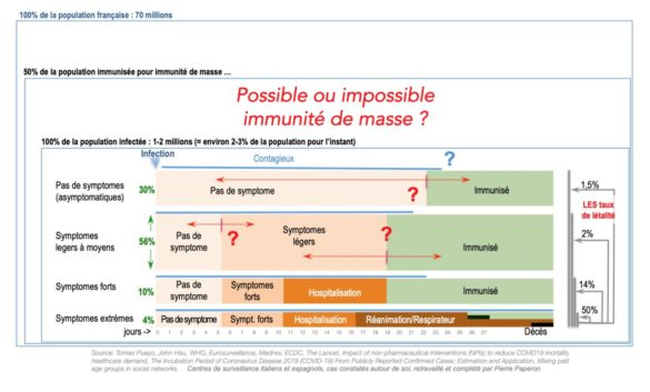 """""""pourquoi l'immunité de masse n'est pas possible en regard du coût humain  ?"""""""