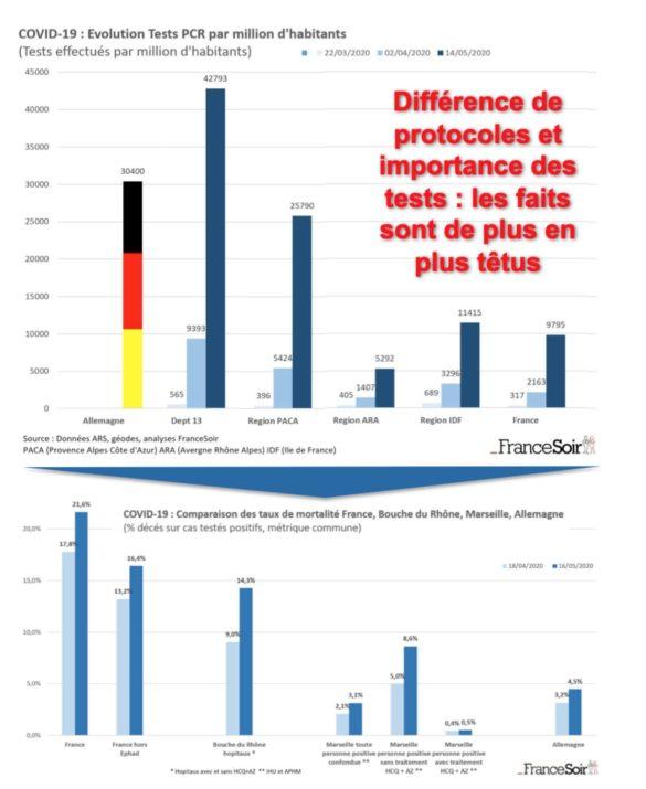 Comparaison des stratégies de test entre Allemagne et régions françaises (par millions)