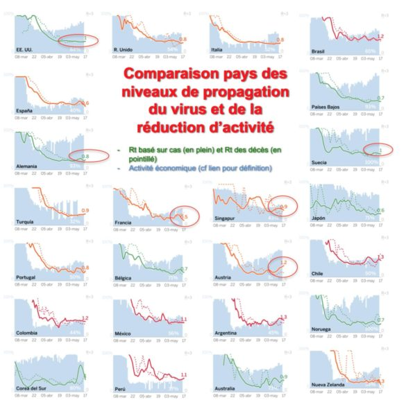 Comparaison pays des niveaux de propagation du virus et de la réduction d'activité