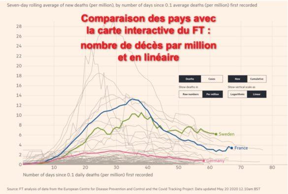 Nombre de décès par million et en linéaire
